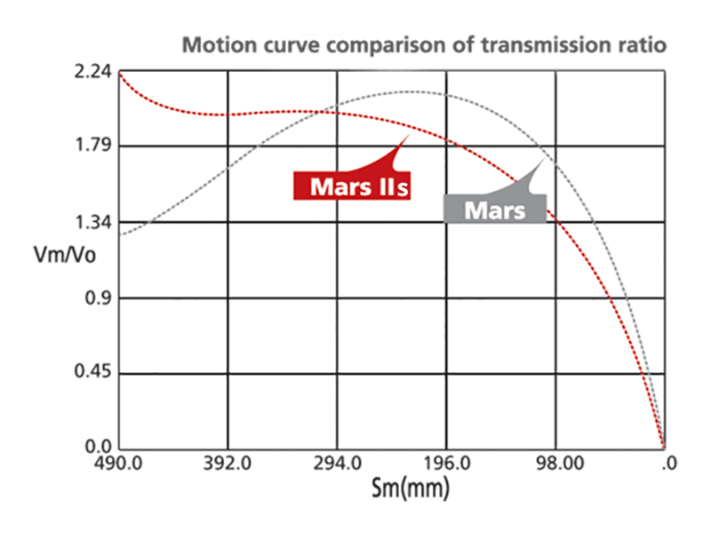 Mars faster clamping movement